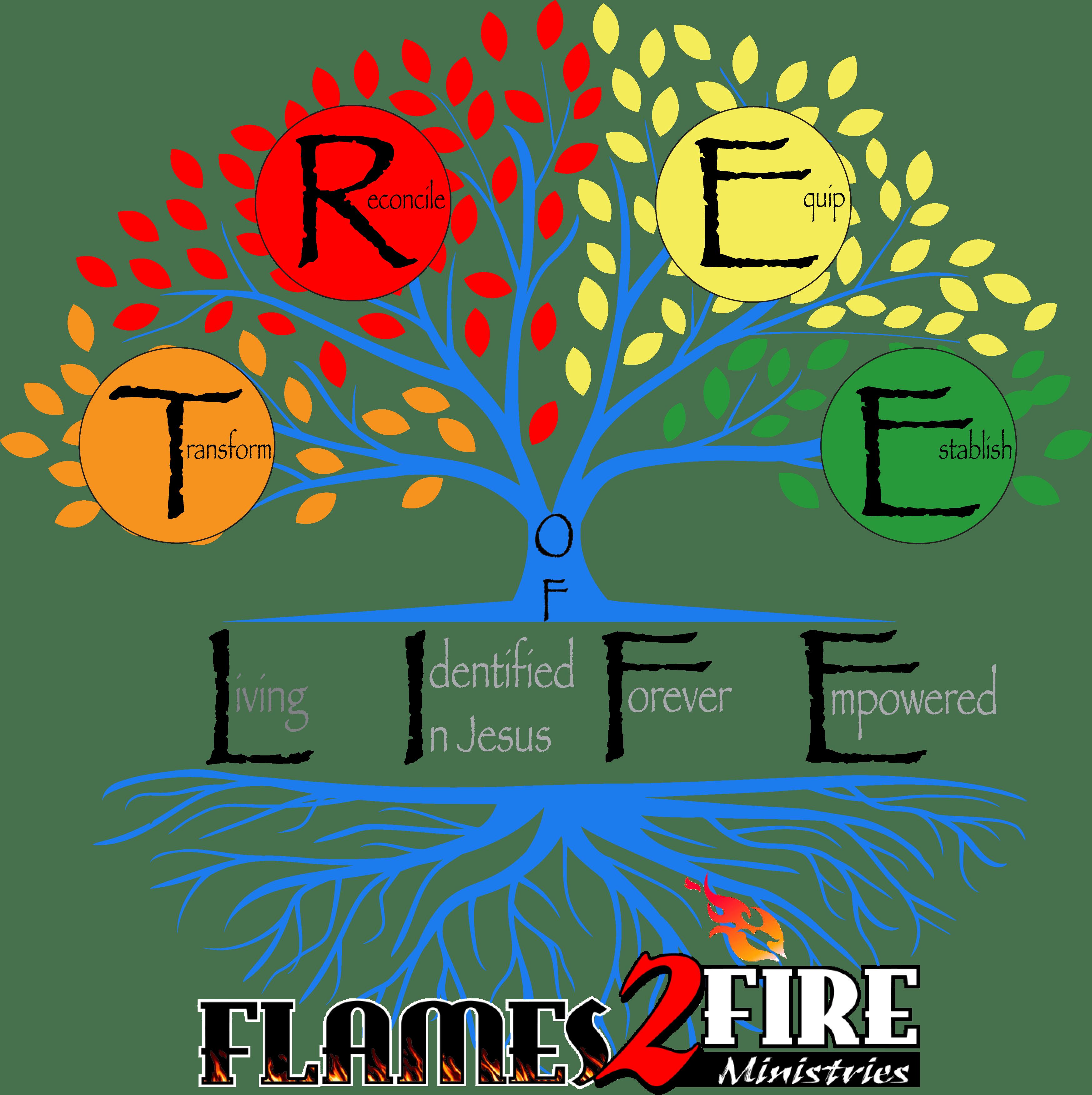 Tree.interactive